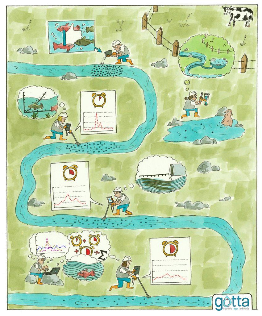Monitoreo calidad y cantidad de agua con trazadores ambientales